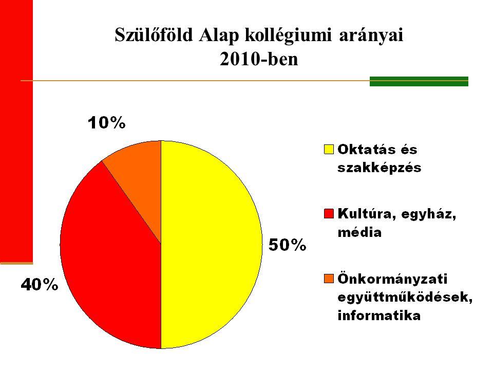 Szülőföld Alap kollégiumi arányai 2010-ben