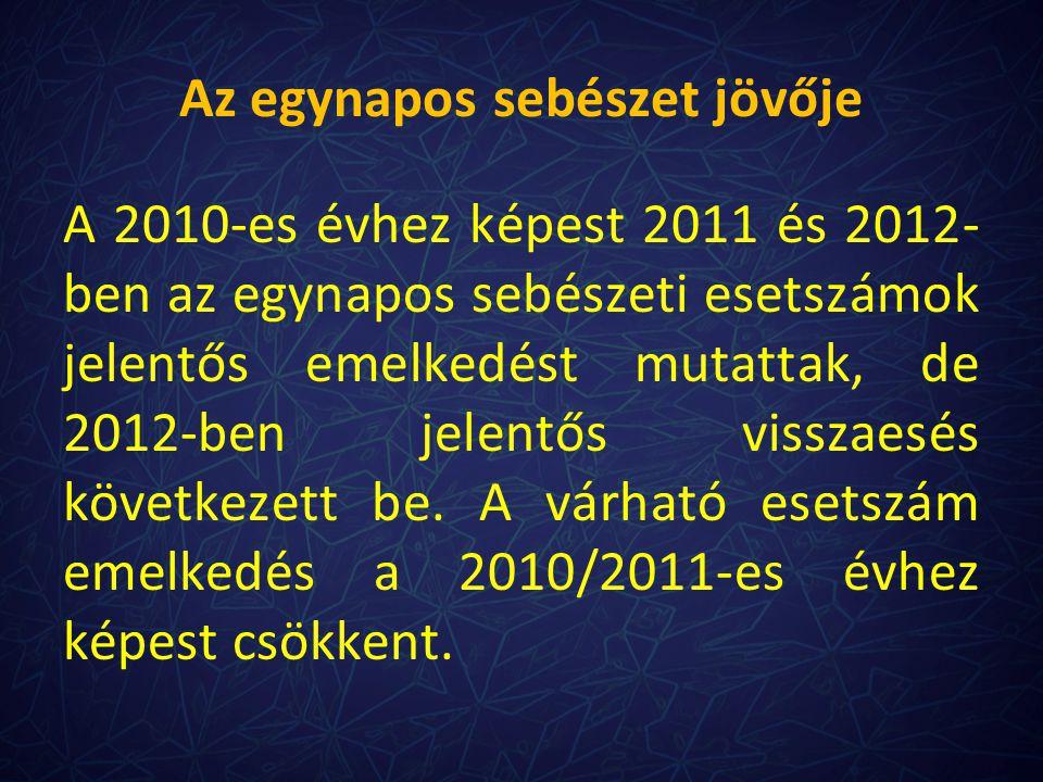A 2010-es évhez képest 2011 és 2012- ben az egynapos sebészeti esetszámok jelentős emelkedést mutattak, de 2012-ben jelentős visszaesés következett be