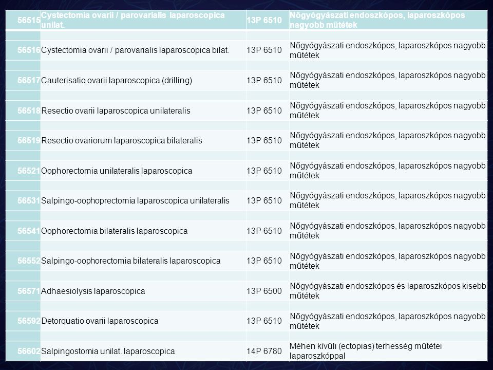 56515 Cystectomia ovarii / parovarialis laparoscopica unilat. 13P 6510 Nőgyógyászati endoszkópos, laparoszkópos nagyobb műtétek 56516Cystectomia ovari