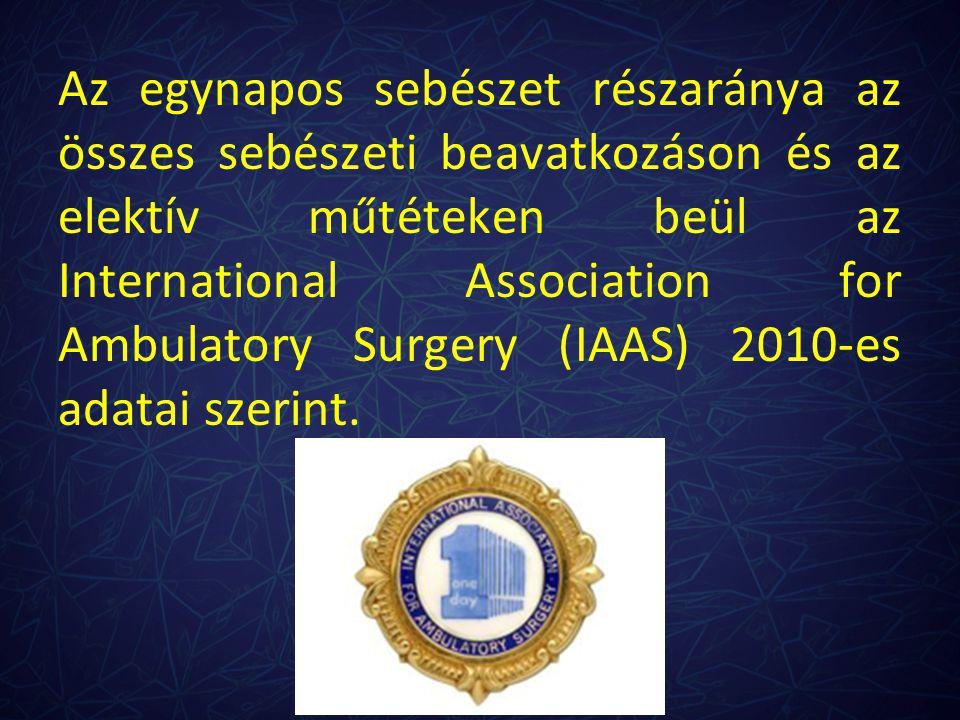Az egynapos sebészet részaránya az összes sebészeti beavatkozáson és az elektív műtéteken beül az International Association for Ambulatory Surgery (IA