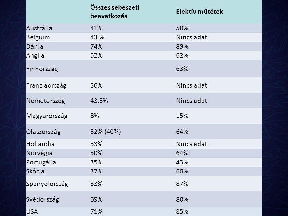 Összes sebészeti beavatkozás Elektív műtétek Austrália41%50% Belgium43 %Nincs adat Dánia74%89% Anglia52%62% Finnország63% Franciaország36%Nincs adat N