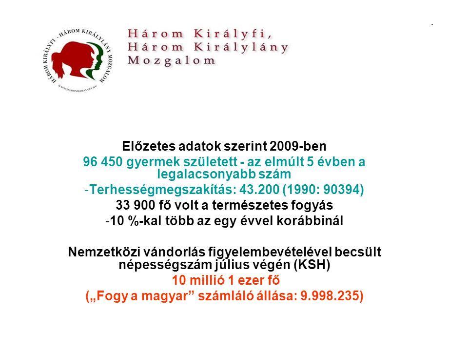 """Előzetes adatok szerint 2009-ben 96 450 gyermek született - az elmúlt 5 évben a legalacsonyabb szám -Terhességmegszakítás: 43.200 (1990: 90394) 33 900 fő volt a természetes fogyás -10 %-kal több az egy évvel korábbinál Nemzetközi vándorlás figyelembevételével becsült népességszám július végén (KSH) 10 millió 1 ezer fő (""""Fogy a magyar számláló állása: 9.998.235)"""