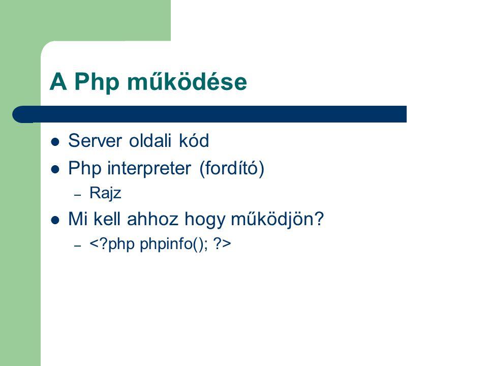 A Php működése Server oldali kód Php interpreter (fordító) – Rajz Mi kell ahhoz hogy működjön? –