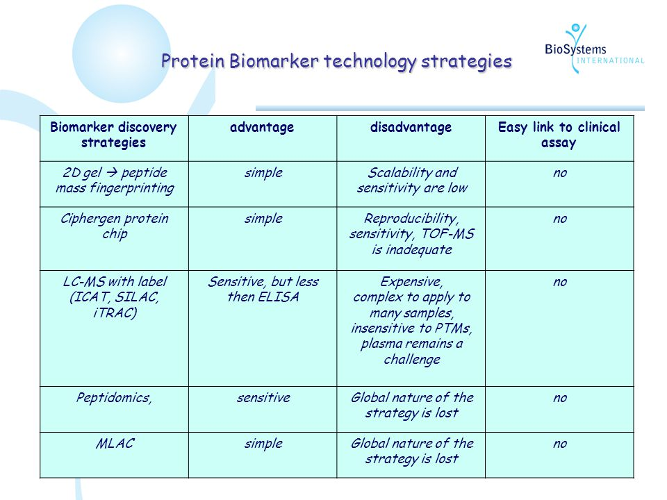 May 22th 2008Budapest 11 Protein Biomarker technology strategies Biomarker discovery strategies advantagedisadvantageEasy link to clinical assay 2D gel  peptide mass fingerprinting simpleScalability and sensitivity are low no Ciphergen protein chip simpleReproducibility, sensitivity, TOF-MS is inadequate no LC-MS with label (ICAT, SILAC, iTRAC) Sensitive, but less then ELISA Expensive, complex to apply to many samples, insensitive to PTMs, plasma remains a challenge no Peptidomics,sensitiveGlobal nature of the strategy is lost no MLACsimpleGlobal nature of the strategy is lost no