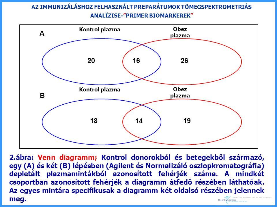May 22th 2008Budapest 16 AZ IMMUNIZÁLÁSHOZ FELHASZNÁLT PREPARÁTUMOK TÖMEGSPEKTROMETRIÁS ANALÍZISE- PRIMER BIOMARKEREK 2.ábra: Venn diagramm; Kontrol donorokból és betegekből származó, egy (A) és két (B) lépésben (Agilent és Normalizáló oszlopkromatográfia) depletált plazmamintákból azonosított fehérjék száma.