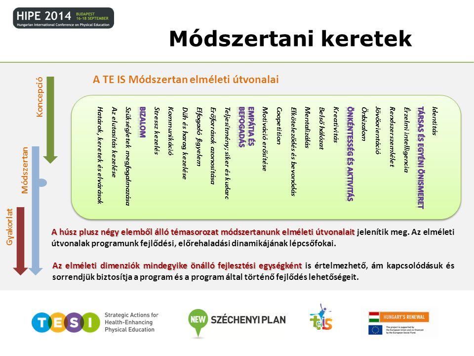 Módszertani keretek Koncepció Módszertan Gyakorlat Határok, keretek és elvárásokAz elutasítás kezeléseSzükségletek megfogalmazásaStressz kezelésDüh és