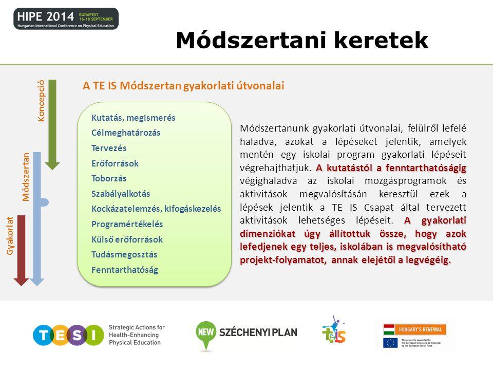 Módszertani keretek Koncepció Módszertan Gyakorlat Tervezés Tudásmegosztás Célmeghatározás Toborzás Kutatás, megismerés Szabályalkotás Kockázatelemzés