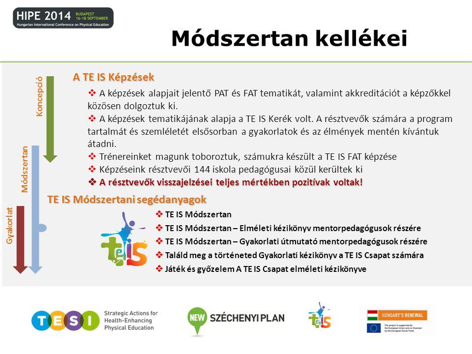 Módszertan kellékei Koncepció Módszertan Gyakorlat A TE IS Képzések  A képzések tematikájának alapja a TE IS Kerék volt. A résztvevők számára a progr