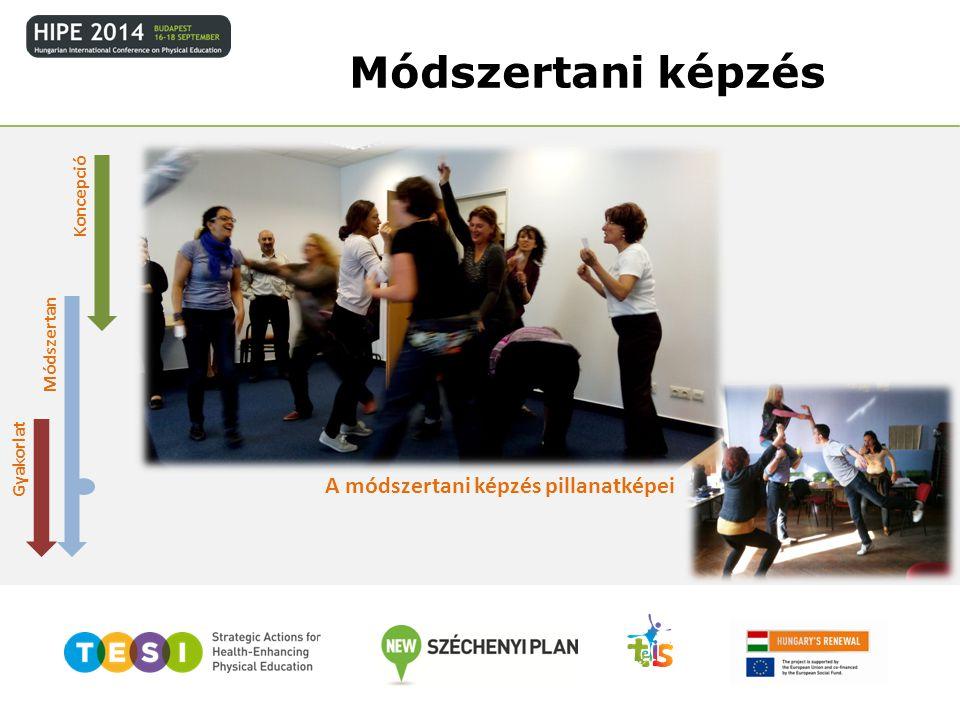 Módszertani képzés Koncepció Módszertan Gyakorlat A módszertani képzés pillanatképei