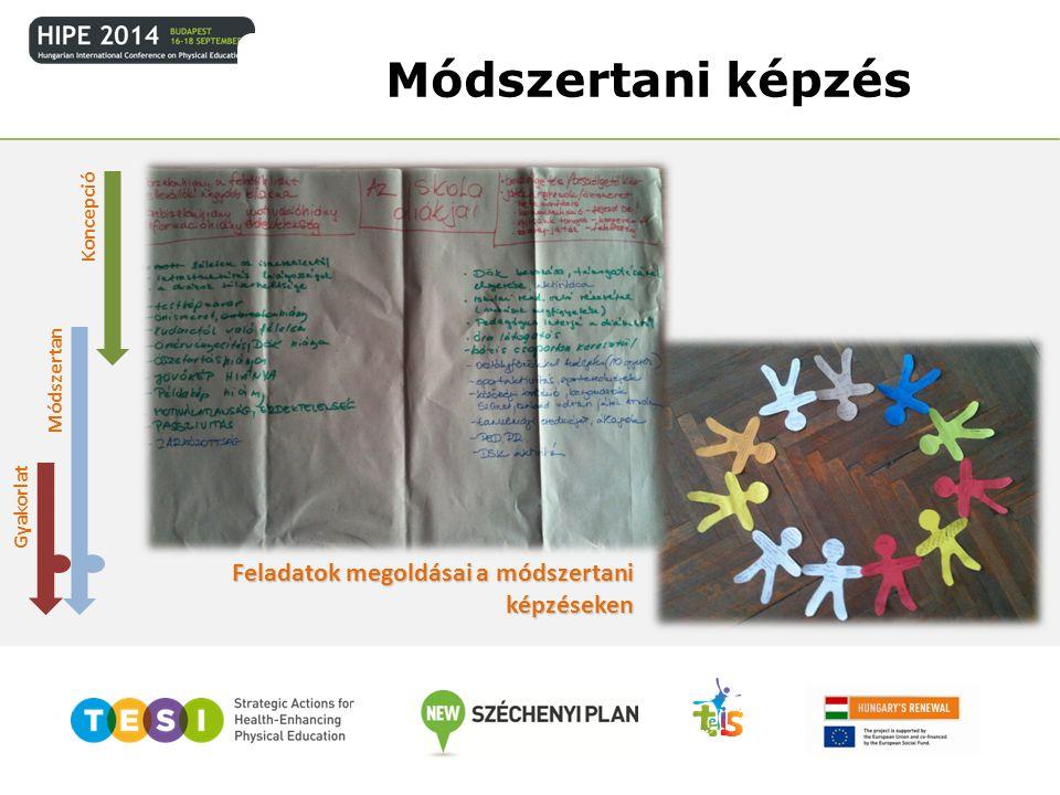Koncepció Módszertan Gyakorlat Feladatok megoldásai a módszertani képzéseken Módszertani képzés