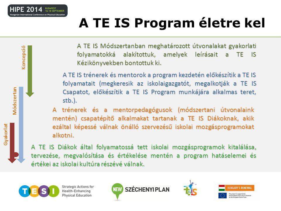 A TE IS Program életre kel Koncepció Módszertan Gyakorlat A TE IS Módszertanban meghatározott útvonalakat gyakorlati folyamatokká alakítottuk, amelyek