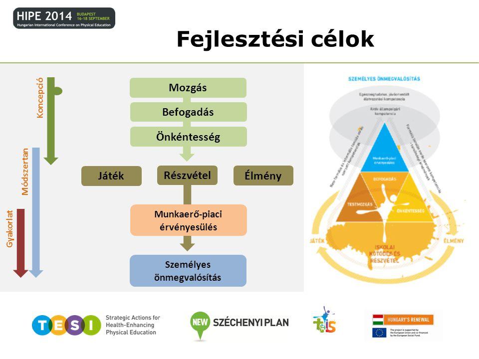 Módszertan Gyakorlat Mozgás Befogadás Önkéntesség Munkaerő-piaci érvényesülés Személyes önmegvalósítás Játék Élmény Részvétel Fejlesztési célok Koncep