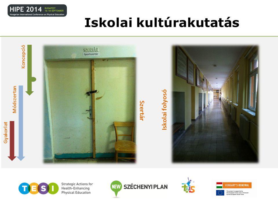 Módszertan Gyakorlat Iskolai kultúrakutatás Szertár Iskolai folyosó Koncepció