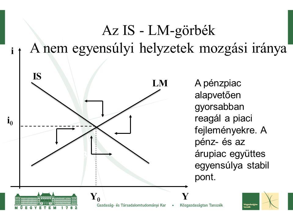 Az IS - LM-görbék A nem egyensúlyi helyzetek mozgási iránya Y i 4. 3. 2. LM IS Y0Y0 i0i0 A pénzpiac alapvetően gyorsabban reagál a piaci fejleményekre