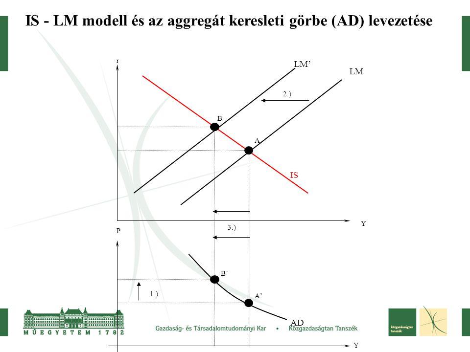IS - LM modell és az aggregát keresleti görbe (AD) levezetése A B A' B' 1.) 2.) 3.) Y Y r P AD IS LM LM'