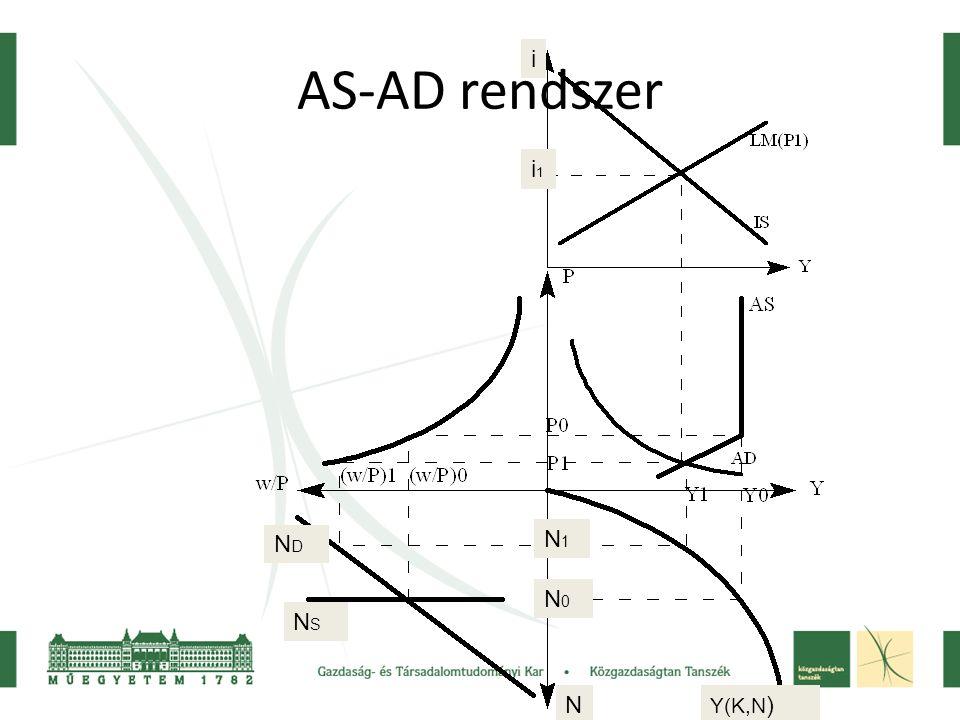 AS-AD rendszer NDND NSNS N N1N1 N0N0 Y(K,N ) i i1i1