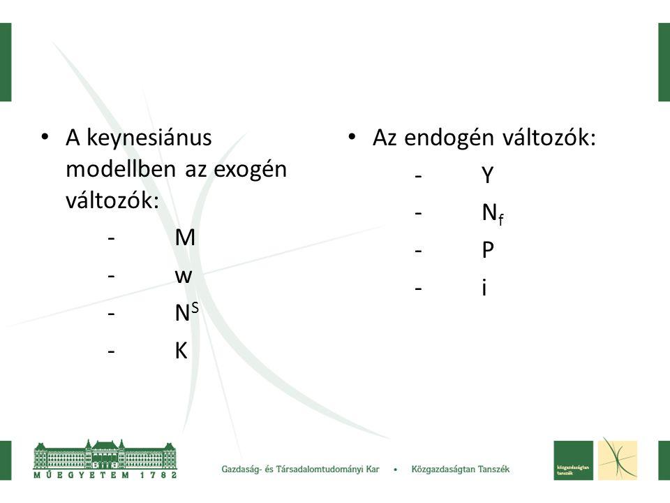 A keynesiánus modellben az exogén változók: -M -w -N S -K Az endogén változók: -Y -N f -P -i
