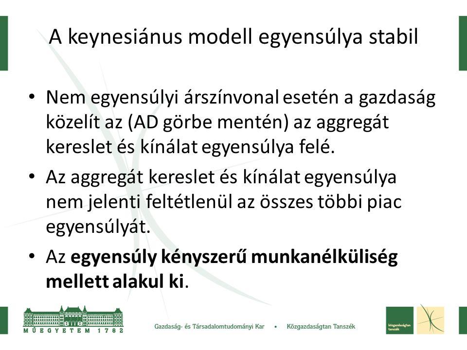 A keynesiánus modell egyensúlya stabil Nem egyensúlyi árszínvonal esetén a gazdaság közelít az (AD görbe mentén) az aggregát kereslet és kínálat egyen