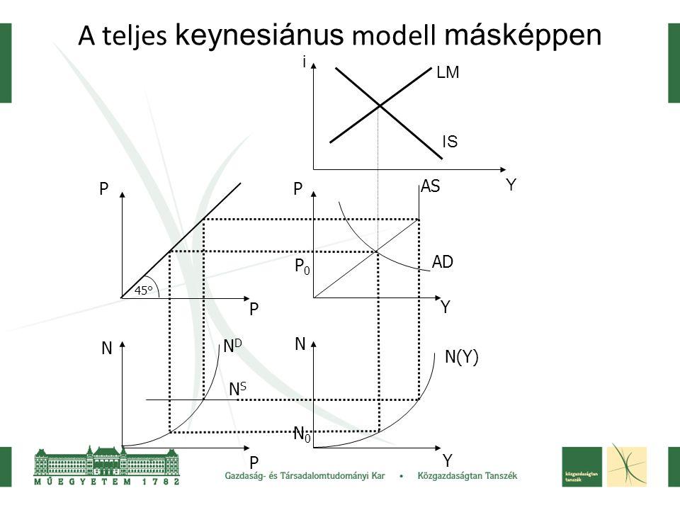 A teljes keynesiánus modell másképpen 45° P P N P P Y N Y NDND NSNS N(Y) AS AD N0N0 P0P0 IS LM i Y