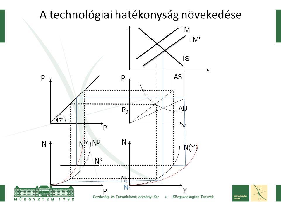 A technológiai hatékonyság növekedése 45° P P N P P Y N Y NDND NSNS N(Y) AS AD N0N0 P0P0 IS LM N1N1 N D' LM'