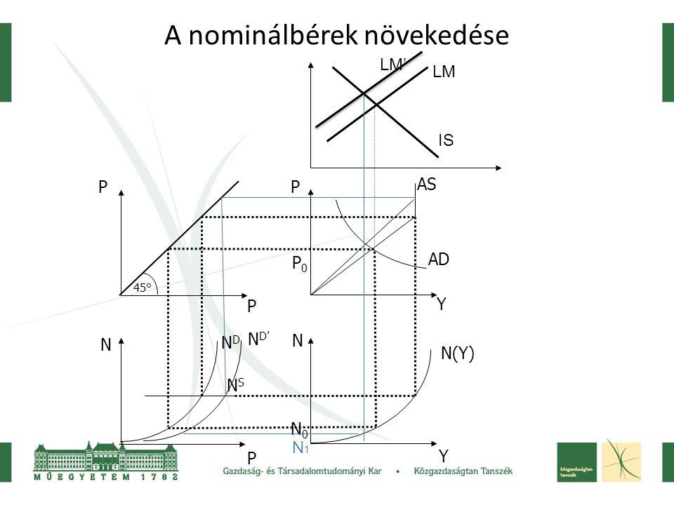 A nominálbérek növekedése 45° P P N P P Y N Y NDND NSNS N(Y) AS AD N0N0 P0P0 IS LM N D' N1N1 LM'