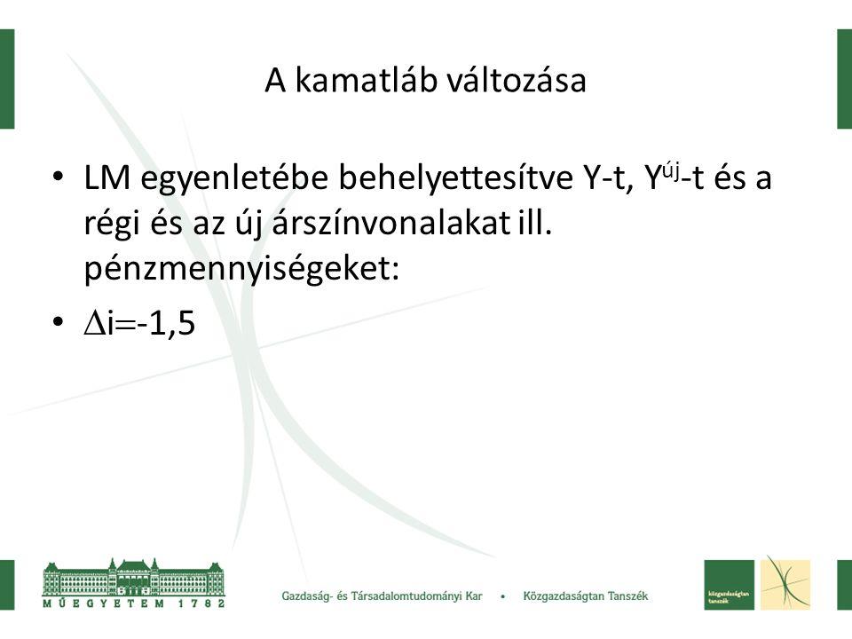 A kamatláb változása LM egyenletébe behelyettesítve Y-t, Y új -t és a régi és az új árszínvonalakat ill. pénzmennyiségeket:  i  -1,5