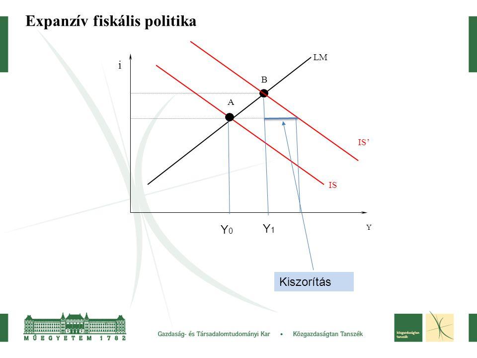Expanzív fiskális politika IS IS' LM A B Y i Y0Y0 Y1Y1 Kiszorítás