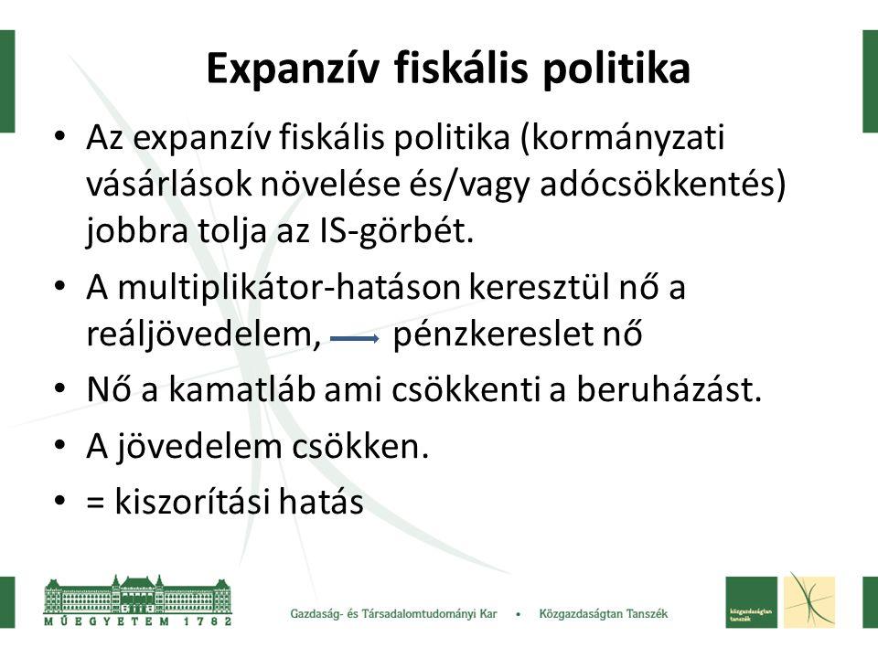 Expanzív fiskális politika Az expanzív fiskális politika (kormányzati vásárlások növelése és/vagy adócsökkentés) jobbra tolja az IS-görbét. A multipli