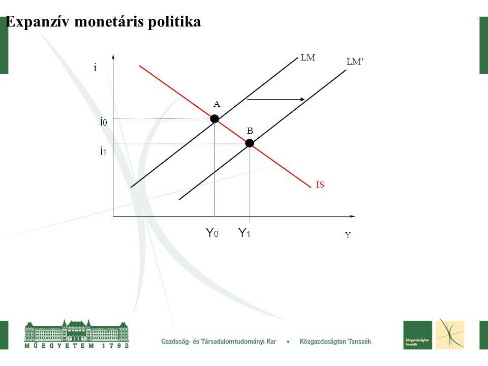 Expanzív monetáris politika LM LM' IS A B Y i Y 0 Y 1 i0 i1i0 i1