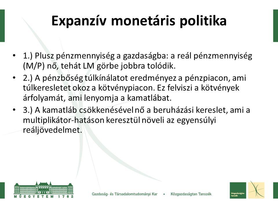 Expanzív monetáris politika 1.) Plusz pénzmennyiség a gazdaságba: a reál pénzmennyiség (M/P) nő, tehát LM görbe jobbra tolódik. 2.) A pénzbőség túlkín