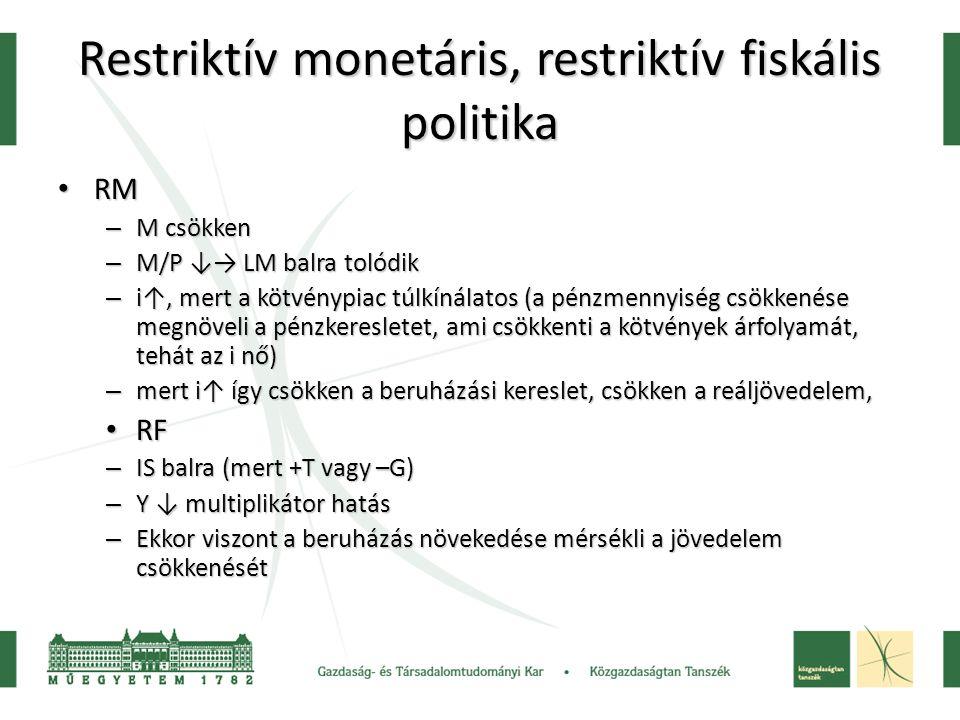 Restriktív monetáris, restriktív fiskális politika RM RM – M csökken – M/P ↓→ LM balra tolódik – i↑, mert a kötvénypiac túlkínálatos (a pénzmennyiség