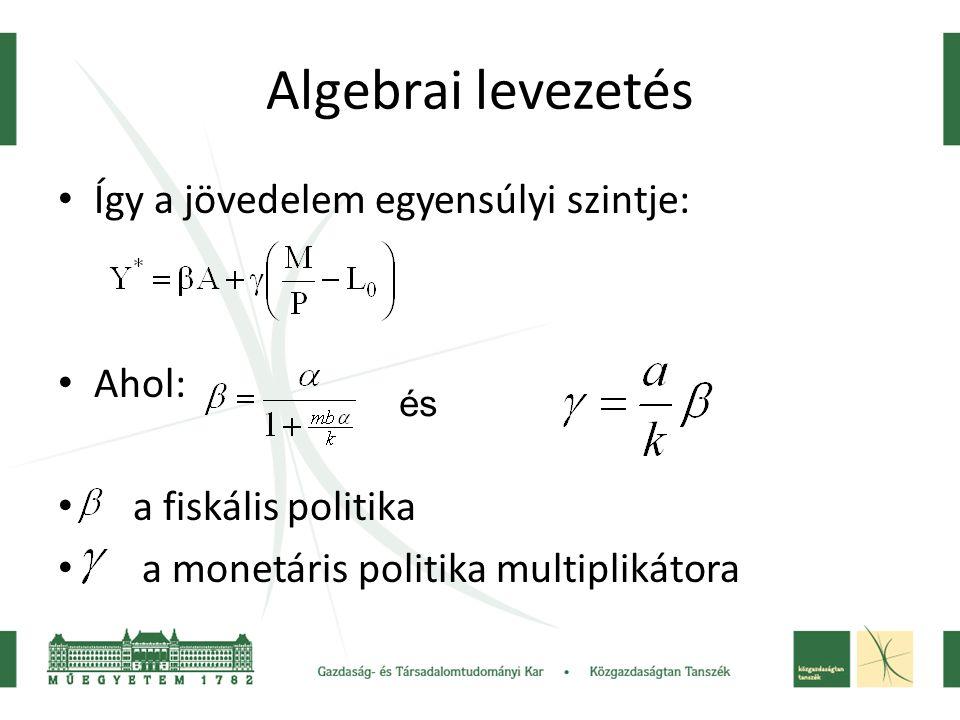 Algebrai levezetés Így a jövedelem egyensúlyi szintje: Ahol: a fiskális politika a monetáris politika multiplikátora és