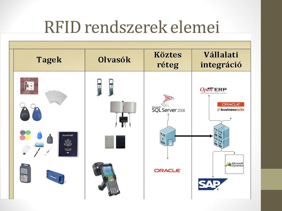 Transzponderek (bélyegek, tagek) Aktív Passzív Félaktív Olvasók (antennák) Kézi olvasók Telepített olvasók (kapuk) Middleware bárakármi Rendszer integráció A middleware kimenetét feldolgozza