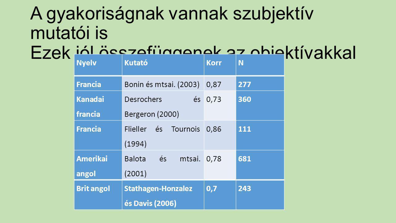 A gyakoriságnak vannak szubjektív mutatói is Ezek jól összefüggenek az objektívakkal NyelvKutatóKorrN FranciaBonin és mtsai. (2003)0,87277 Kanadai fra