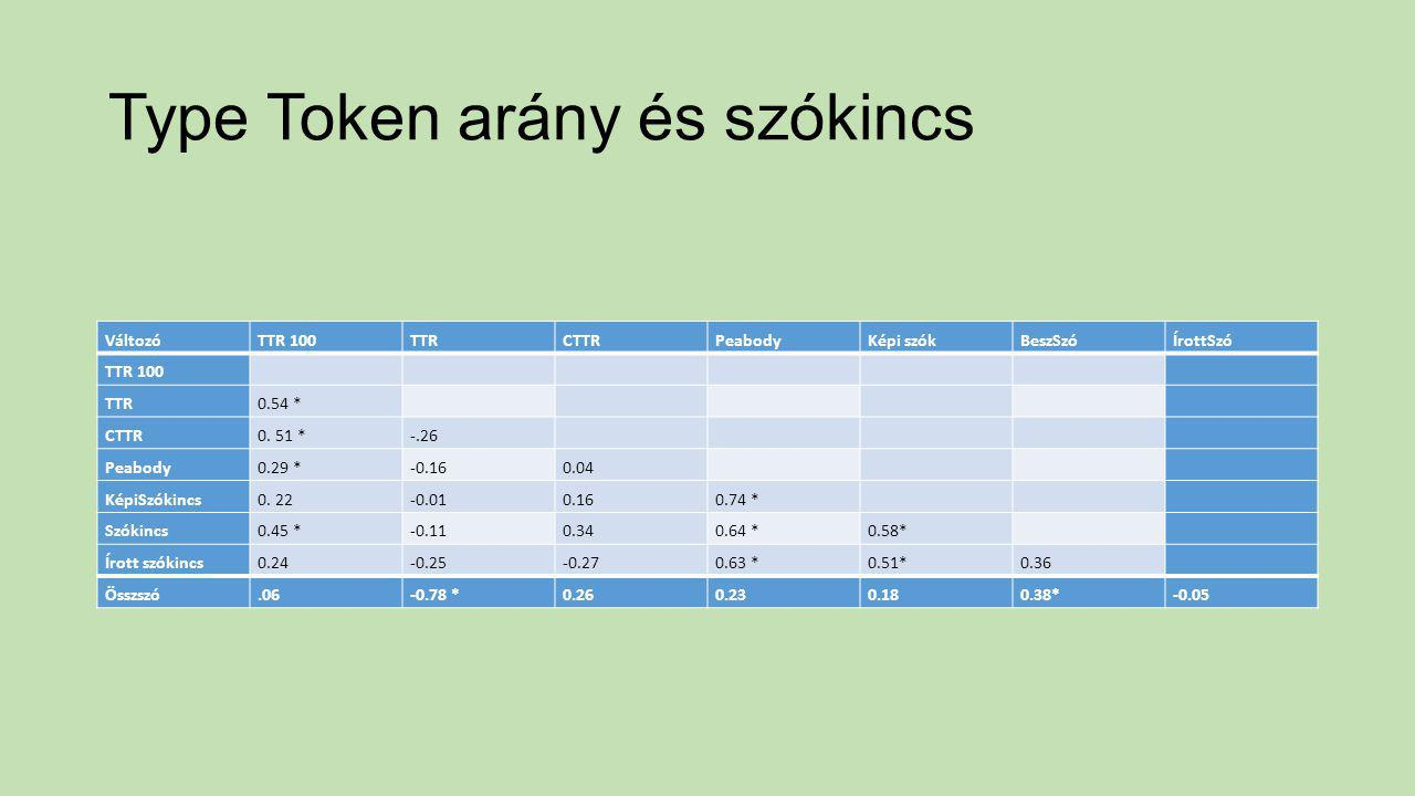 Type Token arány és szókincs VáltozóTTR 100TTRCTTRPeabodyKépi szókBeszSzóÍrottSzó TTR 100 TTR0.54 * CTTR0. 51 *-.26 Peabody0.29 *-0.160.04 KépiSzókinc