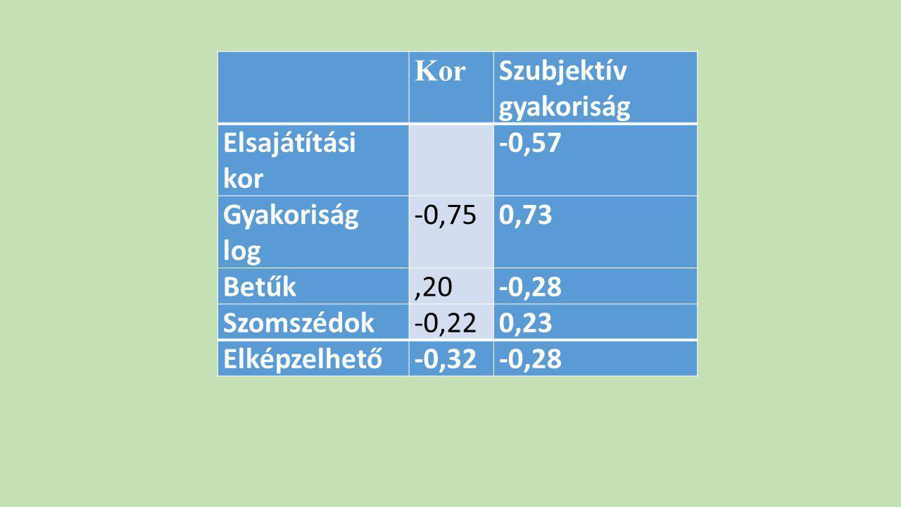Kor Szubjektív gyakoriság Elsajátítási kor -0,57 Gyakoriság log -0,750,73 Betűk,20-0,28 Szomszédok-0,220,23 Elképzelhető-0,32-0,28