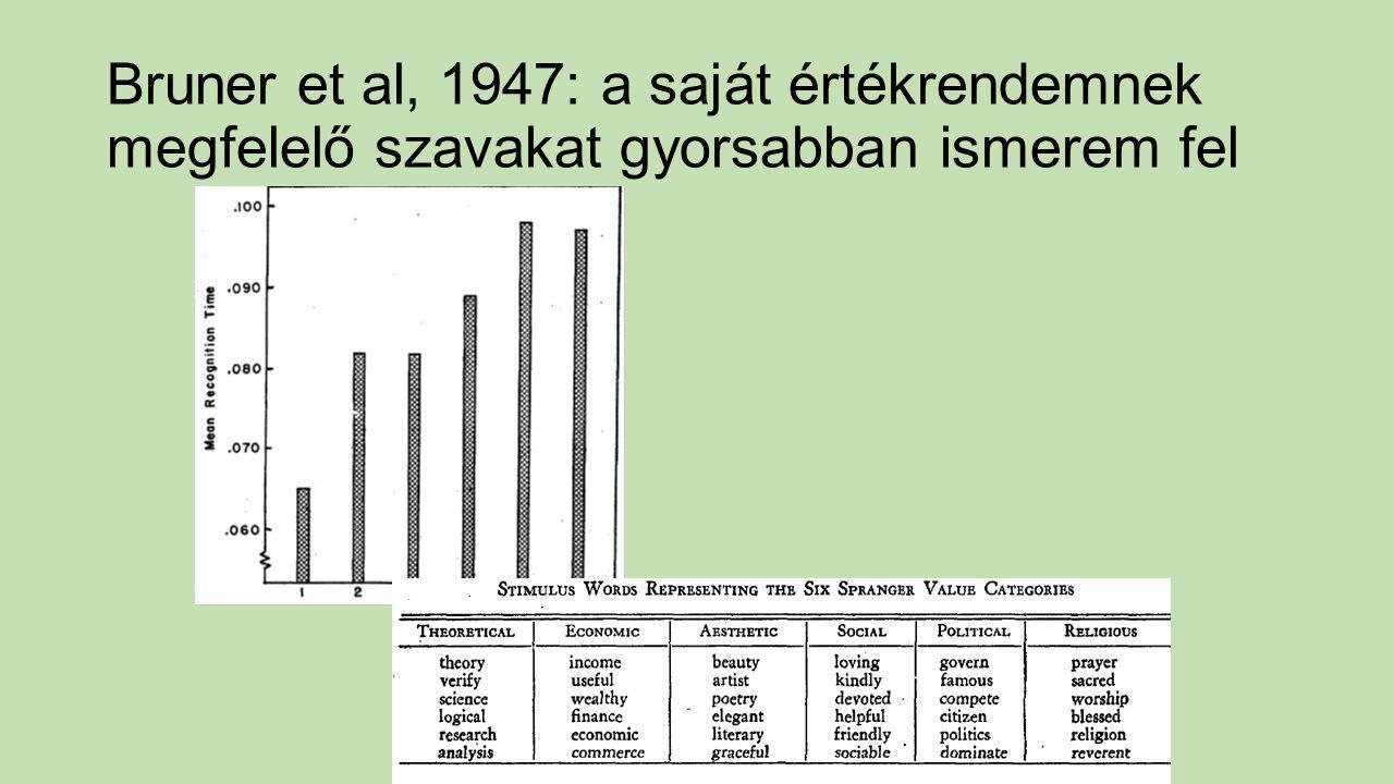 Bruner et al, 1947: a saját értékrendemnek megfelelő szavakat gyorsabban ismerem fel