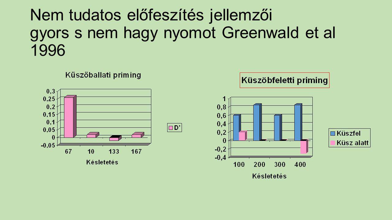 Nem tudatos előfeszítés jellemzői gyors s nem hagy nyomot Greenwald et al 1996