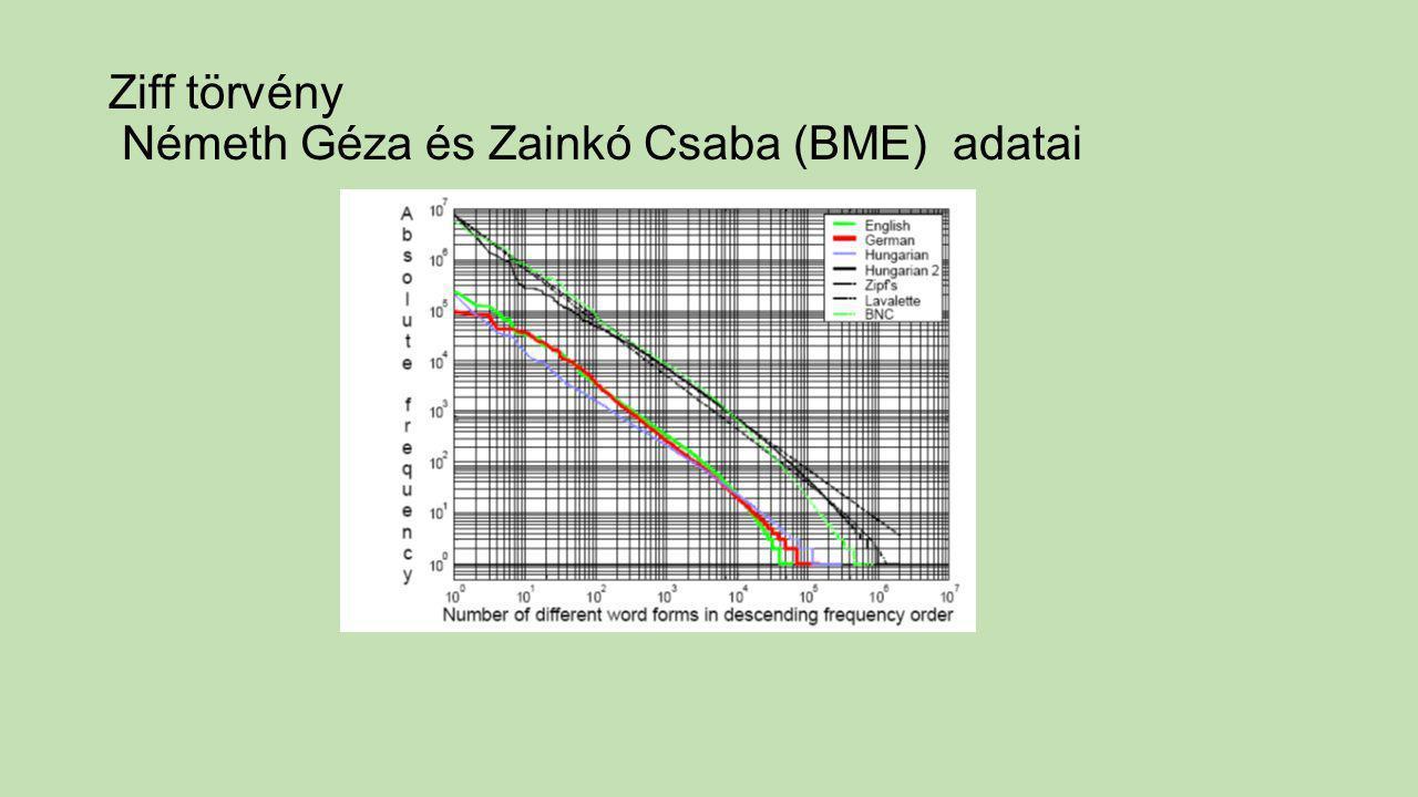 Ziff törvény Németh Géza és Zainkó Csaba (BME) adatai