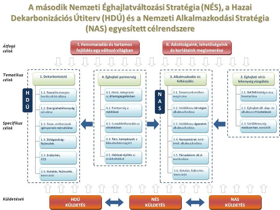A második Nemzeti Éghajlatváltozási Stratégia (NÉS), a Hazai Dekarbonizációs Útiterv (HDÚ) és a Nemzeti Alkalmazkodási Stratégia (NAS) egyesített célr