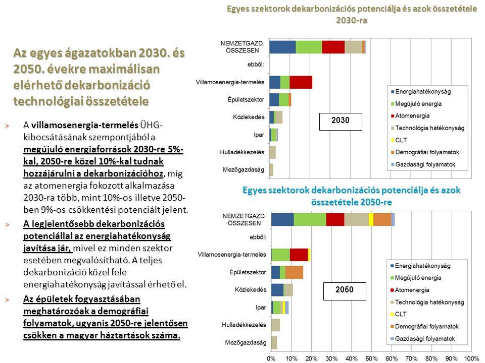 Egyes szektorok dekarbonizációs potenciálja és azok összetétele 2050-re Egyes szektorok dekarbonizációs potenciálja és azok összetétele 2030-ra 2030 2