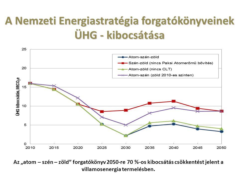 """A Nemzeti Energiastratégia forgatókönyveinek ÜHG - kibocsátása Az """"atom – szén – zöld"""" forgatókönyv 2050-re 70 %-os kibocsátás csökkentést jelent a vi"""