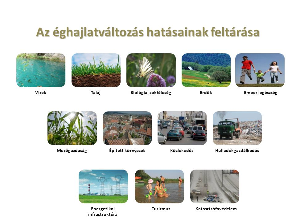 Az éghajlatváltozás hatásainak feltárása VizekTalajBiológiai sokféleségErdőkEmberi egészség MezőgazdaságÉpített környezetKözlekedésHulladékgazdálkodás