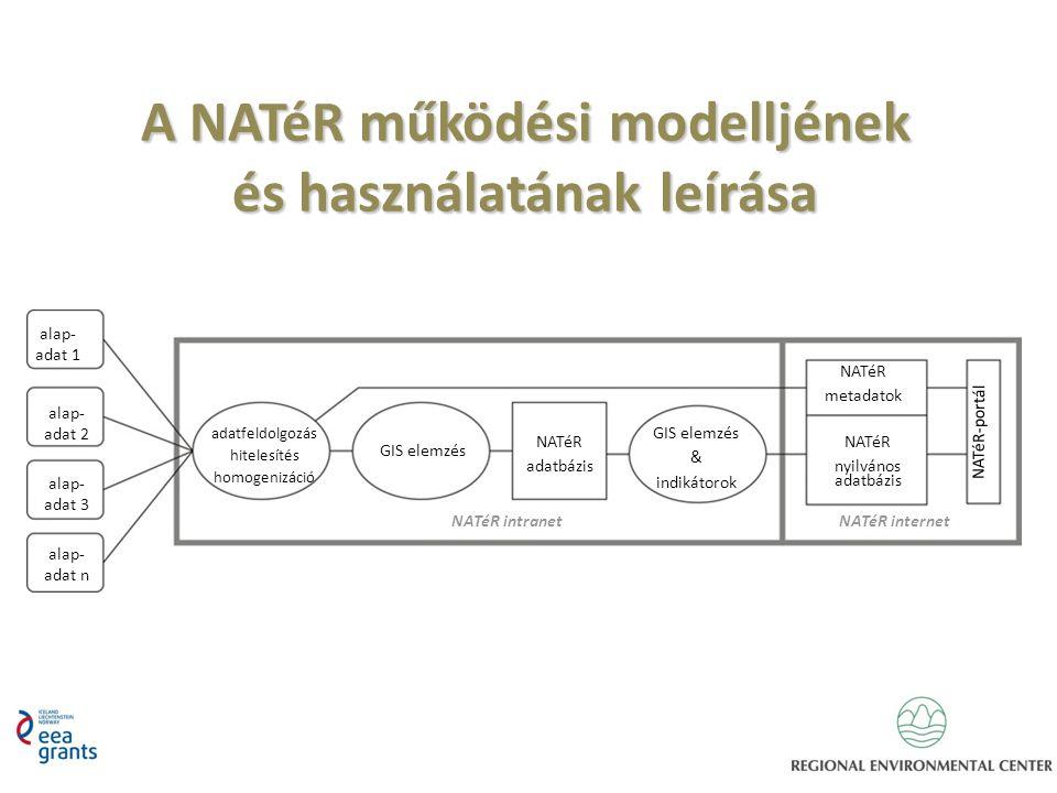 A NATéR működési modelljének és használatának leírása alap- adat 1 adatfeldolgozás hitelesítés homogenizáció GIS elemzés NATéR adatbázis GIS elemzés &