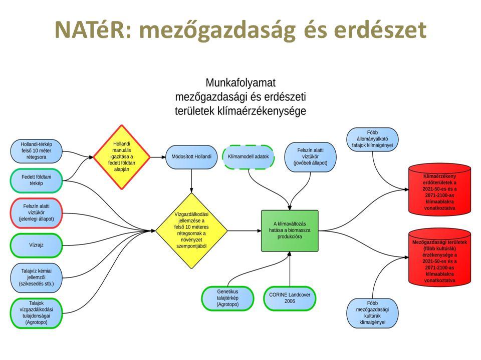 NATéR: mezőgazdaság és erdészet