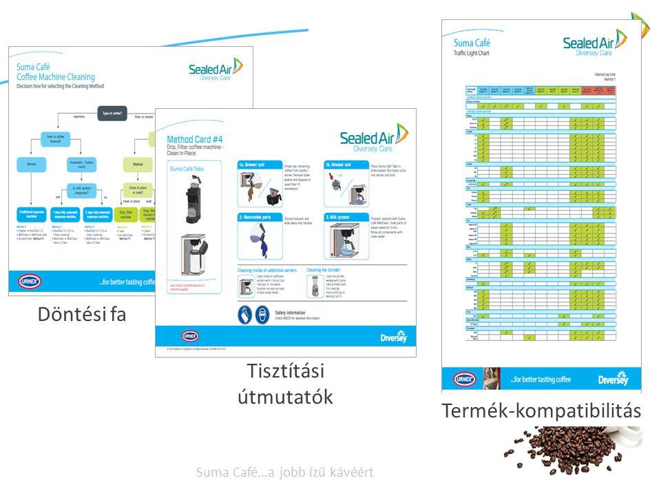 Suma Café…a jobb ízű kávéért Döntési fa Tisztítási útmutatók Termék-kompatibilitás
