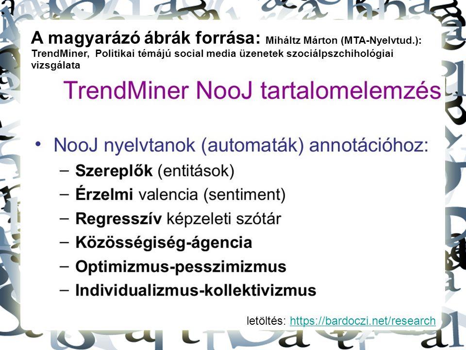 letöltés: https://bardoczi.net/researchhttps://bardoczi.net/research A magyarázó ábrák forrása: Miháltz Márton (MTA-Nyelvtud.): TrendMiner, Politikai