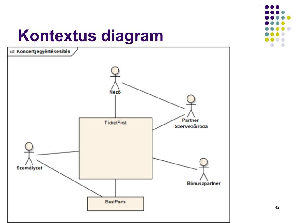 Kontextus diagram Dr. Johanyák Zs. Csaba - Szoftvertechnológia - 201442