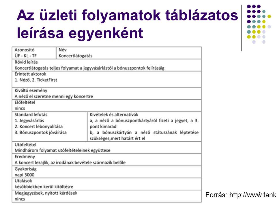 Az üzleti folyamatok táblázatos leírása egyenként Dr. Johanyák Zs. Csaba - Szoftvertechnológia - 2014 Forrás: http://www.tankonyvtar.hu/hu/tartalom/ta