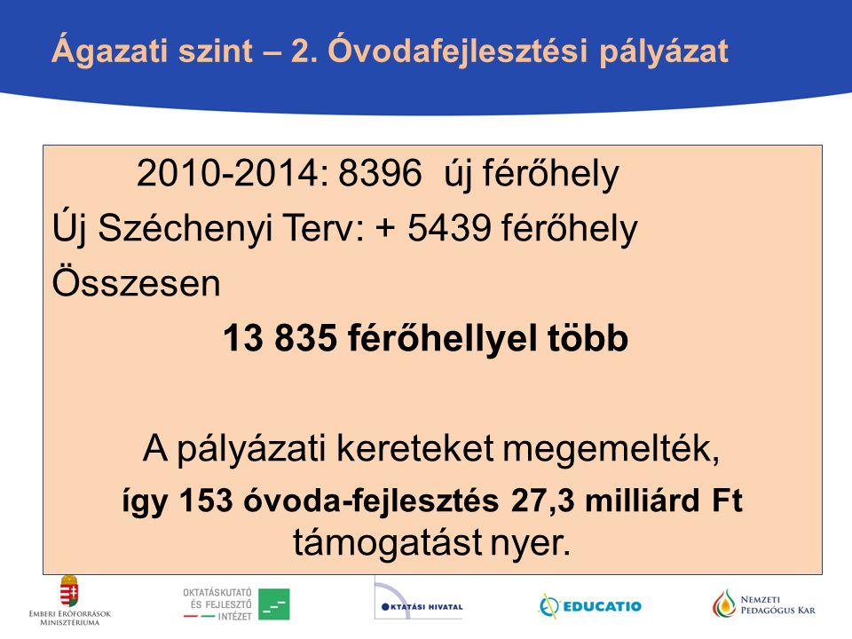 Ágazati szint – 2. Óvodafejlesztési pályázat 2010-2014: 8396 új férőhely Új Széchenyi Terv: + 5439 férőhely Összesen 13 835 férőhellyel több A pályáza